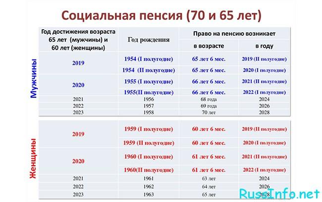 Размер социальной пенсии по годам