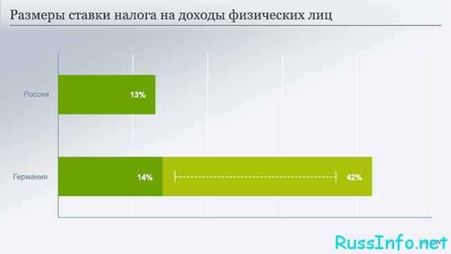 Сравнение налогов в РФ и Германии