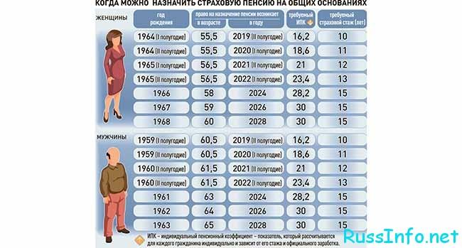 Пенсионный возраст в РФ