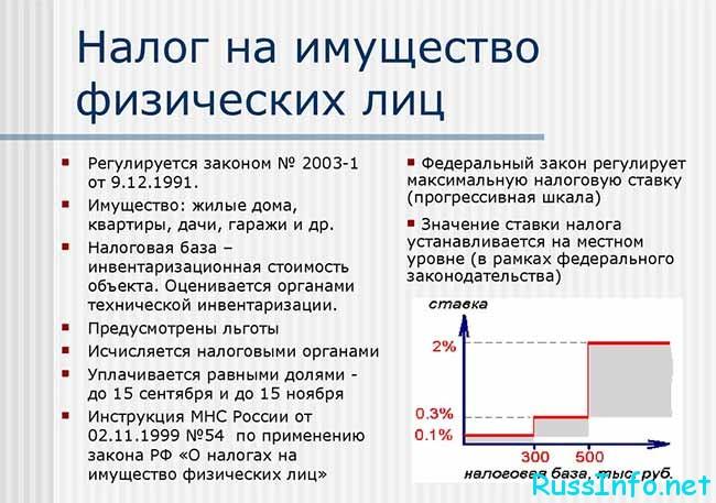 Налоги на имущество физических лиц в РФ