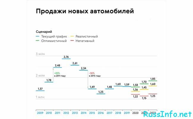 Продажа новых автомобилей в РФ в 2021 году