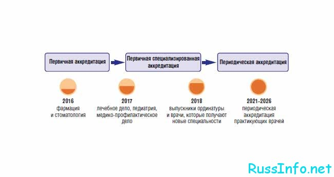 Процедура аккредитации врачей в России