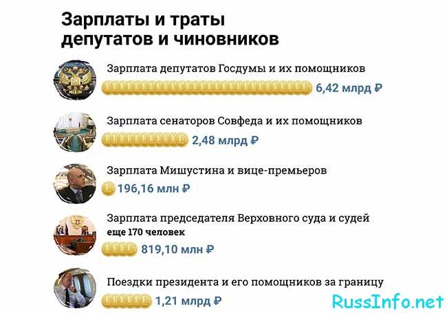 Затраты депутатов и чиновников в РФ
