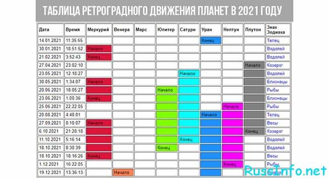 Ретроградные планеты в 2021 году