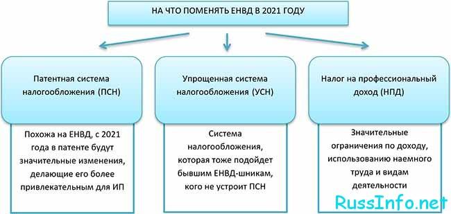 Принцип организации УСН в 2021 году