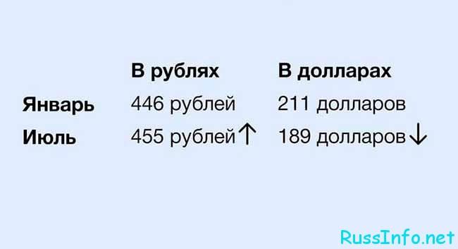 Изменение пенсии в Беларуси в 2020 году