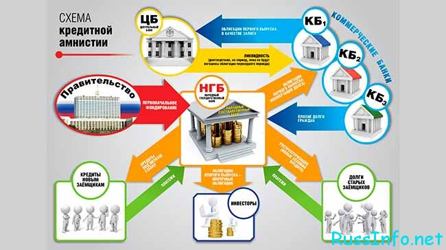 Схема кредитной амнистии
