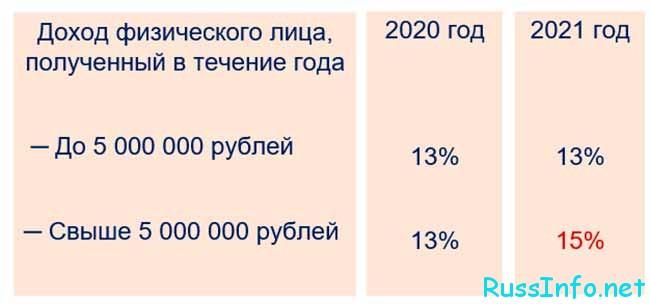 Налог на роскошь, расчет по НДФЛ