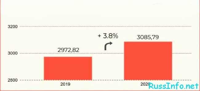 Повышение ЕДВ ветеранам в 2020 году