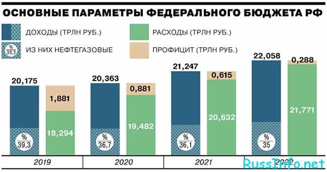 Параметры федерального бюджета на 2021 год