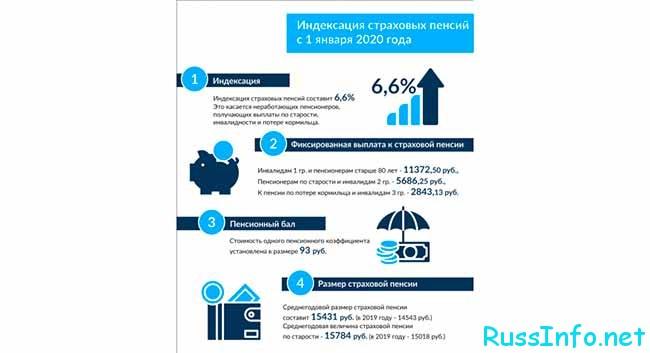 Индексация пенсий в РФ в 2021 году