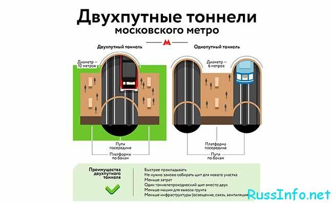Новые двухпутные тоннели в Московском метро