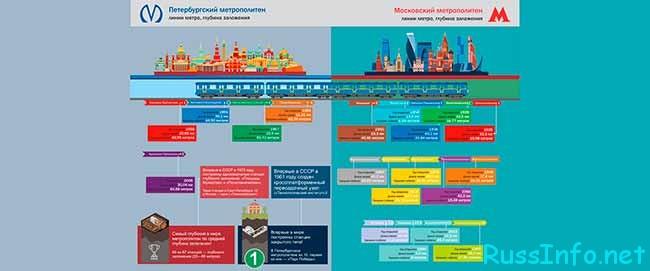 Сравнение Питерского и Московского метрополитена