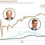Будет ли в России дефолт в 2022 году?