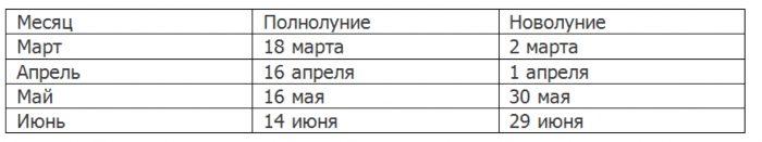 Календарь благоприятных дней для посадки семян огурцов на 2022 год