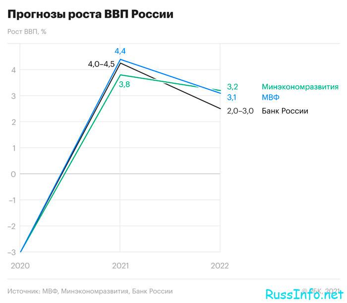 ВВП России в 2022 году
